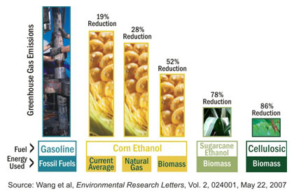 department of energy studies conducted by argonne national laboratory of the university of chicago one of the benefits of cellulosic ethanol is that it